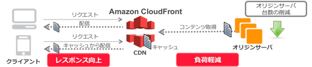 cloudfrontの仕組み